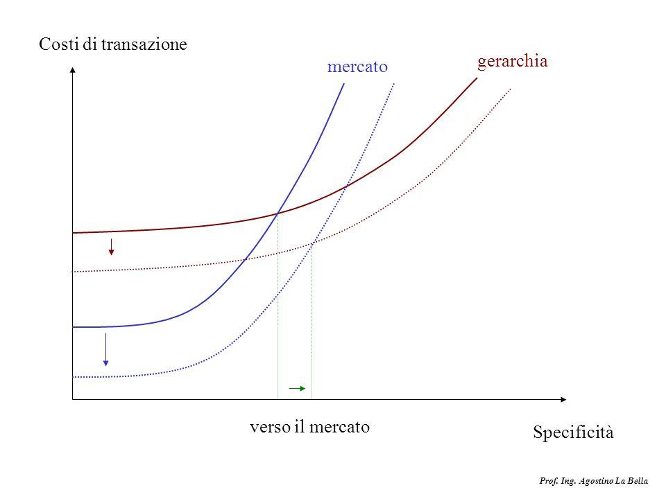 Prof. Ing. Agostino La Bella Costi di transazione Specificità mercato gerarchia verso il mercato