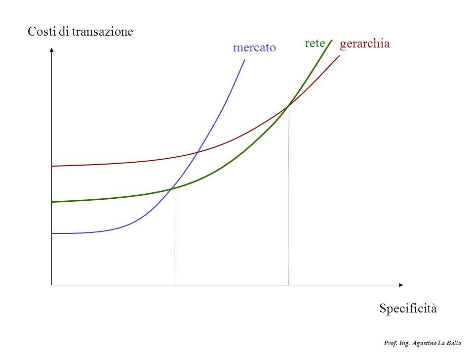 Prof. Ing. Agostino La Bella Costi di transazione Specificità mercato gerarchia rete