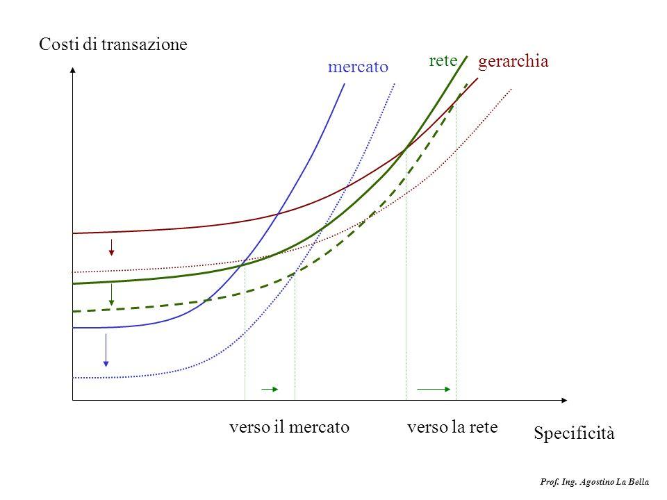 Prof. Ing. Agostino La Bella Costi di transazione Specificità mercato gerarchia verso il mercatoverso la rete rete