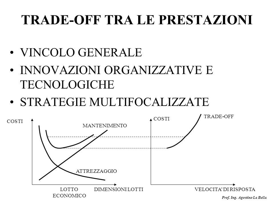Prof. Ing. Agostino La Bella TRADE-OFF TRA LE PRESTAZIONI VINCOLO GENERALE INNOVAZIONI ORGANIZZATIVE E TECNOLOGICHE STRATEGIE MULTIFOCALIZZATE COSTI D
