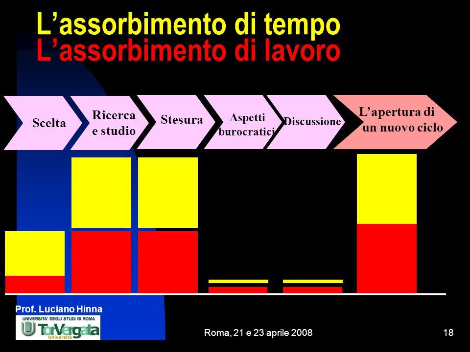 Prof. Luciano Hinna Roma, 21 e 23 aprile 200818 Lassorbimento di tempo Lassorbimento di lavoro Ricercae studio Scelta Aspettiburocratici Stesura Laper