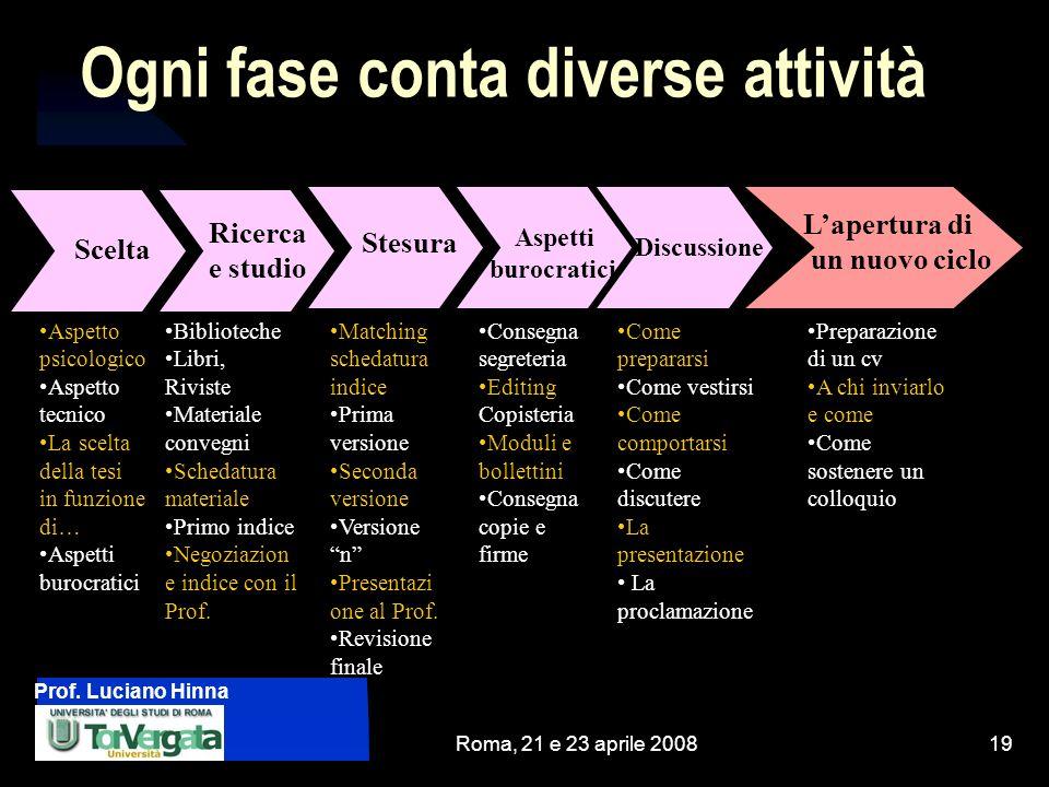 Prof. Luciano Hinna Roma, 21 e 23 aprile 200819 Ogni fase conta diverse attività Aspetto psicologico Aspetto tecnico La scelta della tesi in funzione