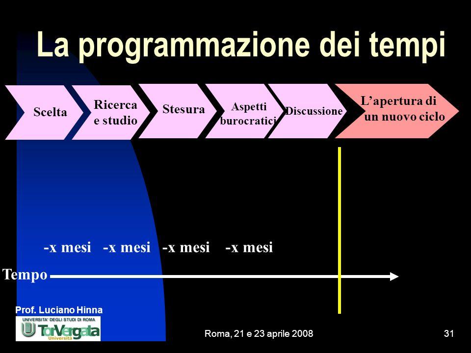 Prof. Luciano Hinna Roma, 21 e 23 aprile 200831 La programmazione dei tempi -x mesi Ricercae studio Scelta Aspettiburocratici Stesura Lapertura di un