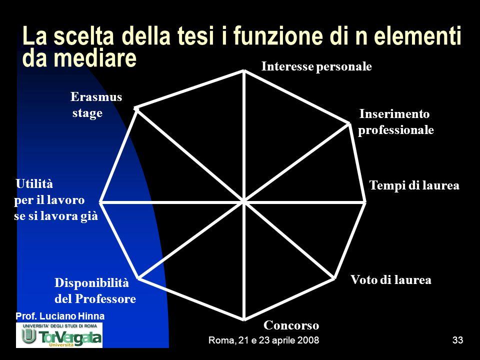 Prof. Luciano Hinna Roma, 21 e 23 aprile 200833 La scelta della tesi i funzione di n elementi da mediare Erasmus stage Tempi di laurea Utilità per il