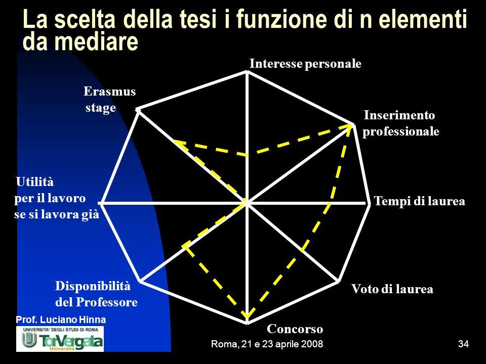 Prof. Luciano Hinna Roma, 21 e 23 aprile 200834 La scelta della tesi i funzione di n elementi da mediare Erasmus stage Tempi di laurea Utilità per il