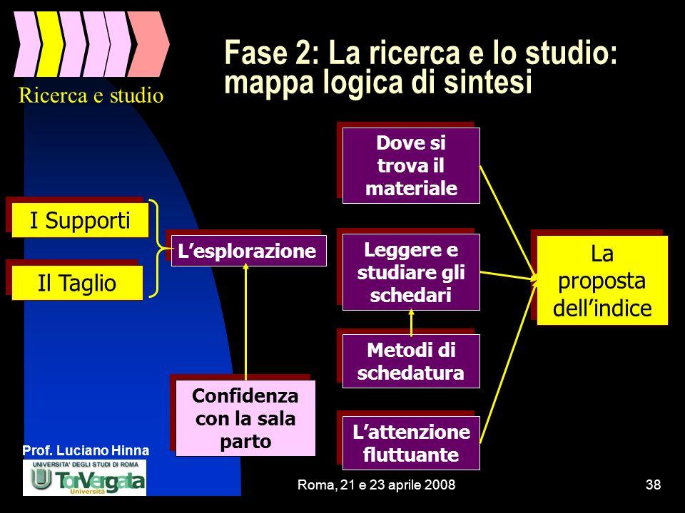 Prof. Luciano Hinna Roma, 21 e 23 aprile 200838 Fase 2: La ricerca e lo studio: mappa logica di sintesi I Supporti Il Taglio Lesplorazione Confidenza