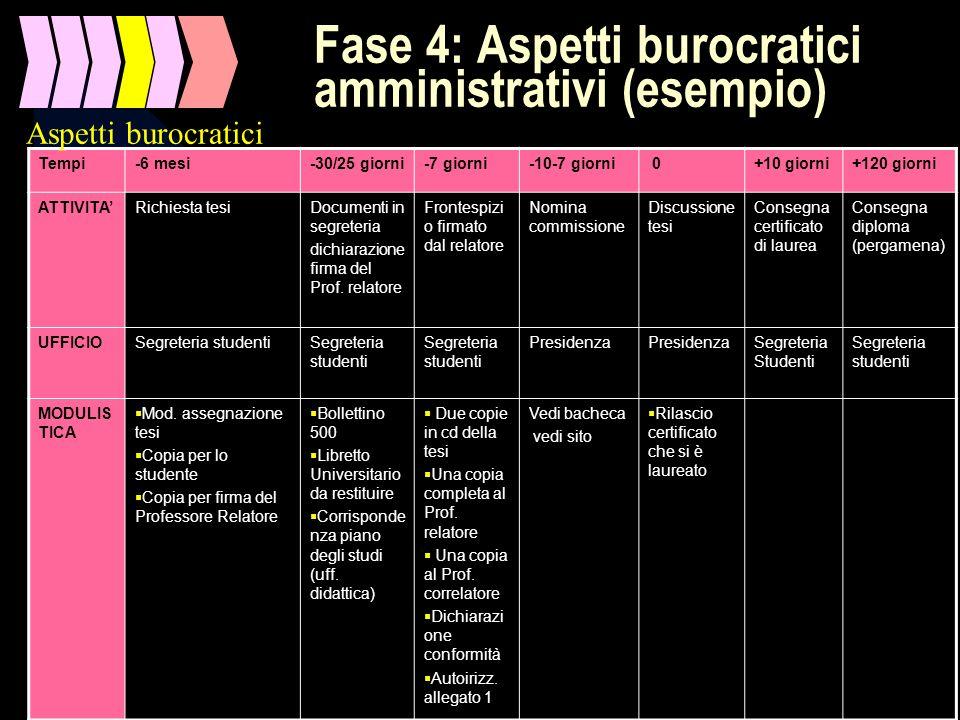 Prof. Luciano Hinna Roma, 21 e 23 aprile 200849 Fase 4: Aspetti burocratici amministrativi (esempio) Tempi-6 mesi-30/25 giorni-7 giorni-10-7 giorni 0+