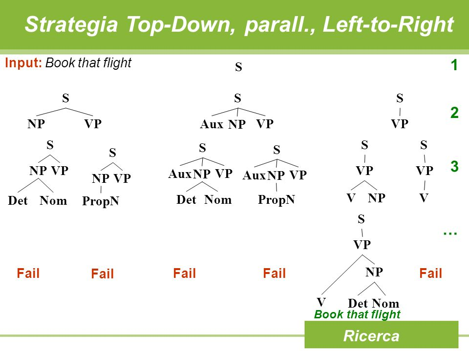 Strategia Top-Down, parall., Left-to-Right Ricerca Input: Book that flight S S NPVP S AuxVP NP S VP S NPVP DetNom S NPVP PropN S AuxVP NP DetNom S Aux