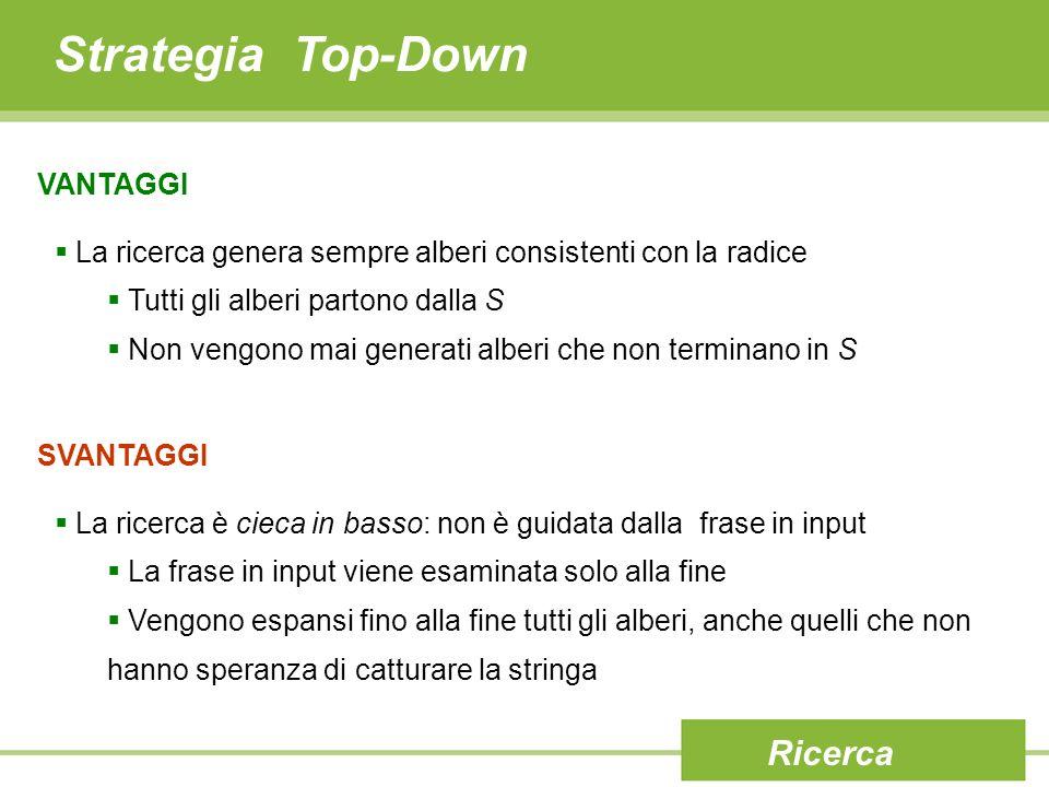 Strategia Top-Down VANTAGGI La ricerca genera sempre alberi consistenti con la radice Tutti gli alberi partono dalla S Non vengono mai generati alberi