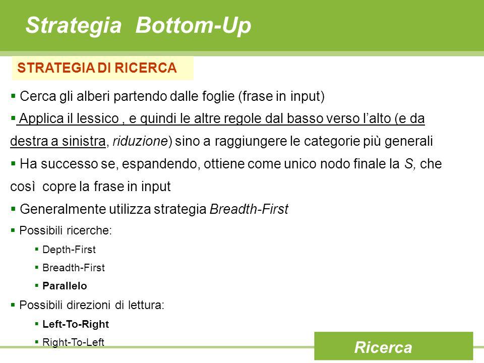 Strategia Bottom-Up STRATEGIA DI RICERCA Cerca gli alberi partendo dalle foglie (frase in input) Applica il lessico, e quindi le altre regole dal bass