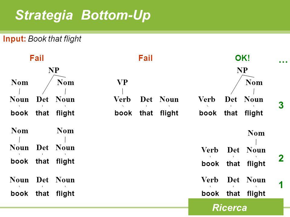 Strategia Bottom-Up Ricerca Input: Book that flight book NounDetNoun thatflightbook VerbDetNoun thatflight 1 book NounDetNoun thatflight book VerbDetN