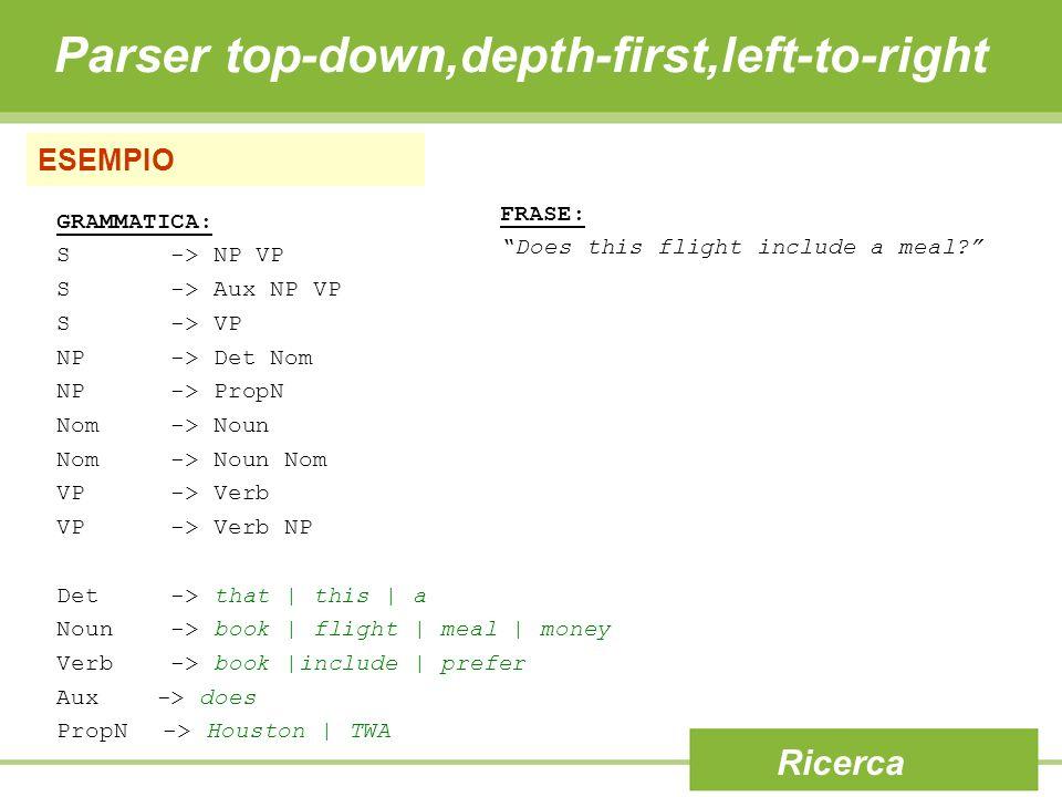 ESEMPIO Ricerca GRAMMATICA: S -> NP VP S -> Aux NP VP S -> VP NP -> Det Nom NP -> PropN Nom -> Noun Nom -> Noun Nom VP -> Verb VP -> Verb NP Det -> th