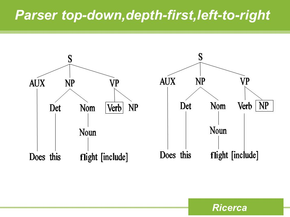 Ricerca fl Parser top-down,depth-first,left-to-right