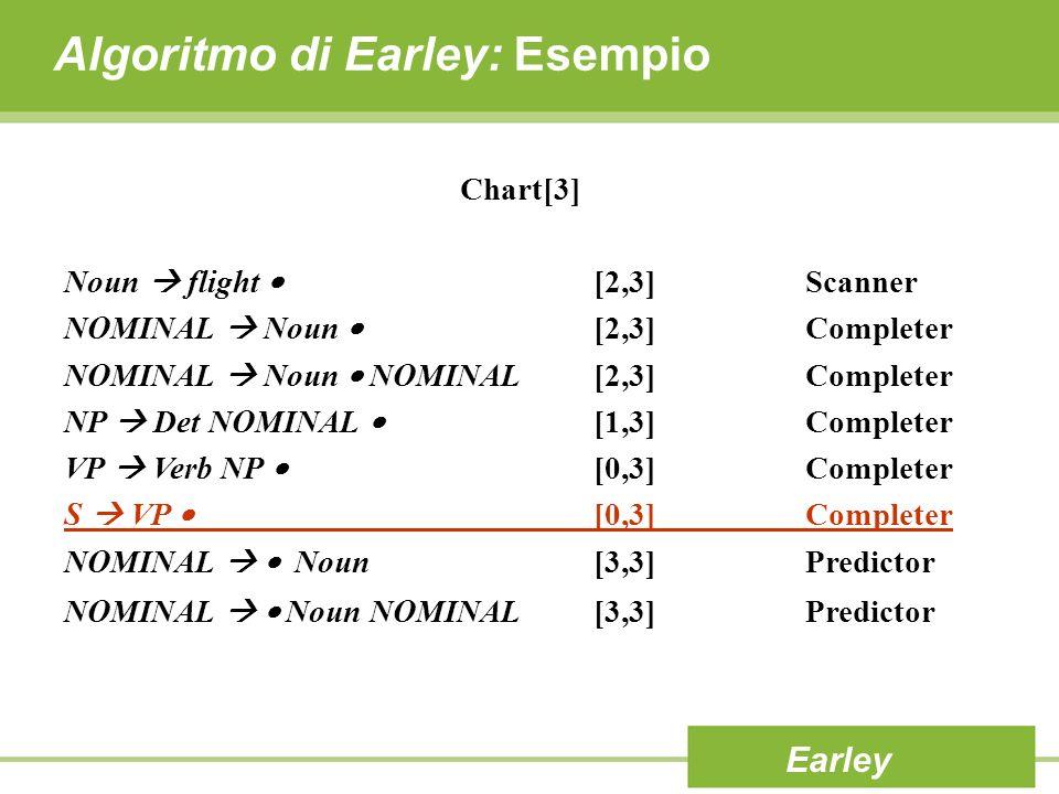 Algoritmo di Earley: Esempio Earley Chart[3] Noun flight [2,3]Scanner NOMINAL Noun [2,3]Completer NOMINAL Noun NOMINAL[2,3]Completer NP Det NOMINAL [1