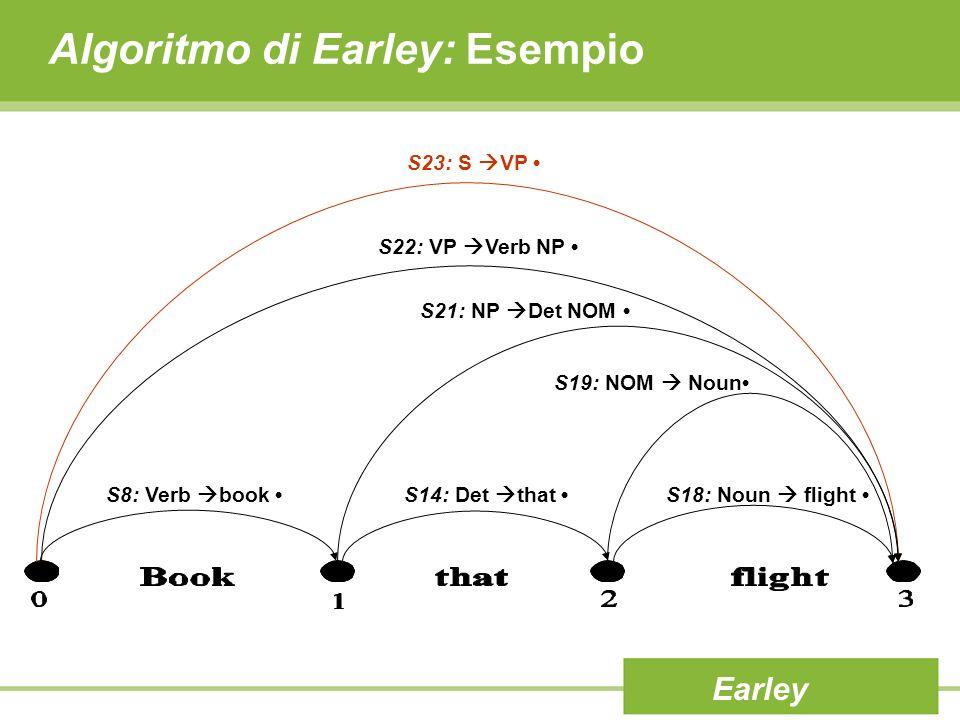 Algoritmo di Earley: Esempio Earley S23: S VP S22: VP Verb NP S21: NP Det NOM S8: Verb book S14: Det that S19: NOM Noun S18: Noun flight