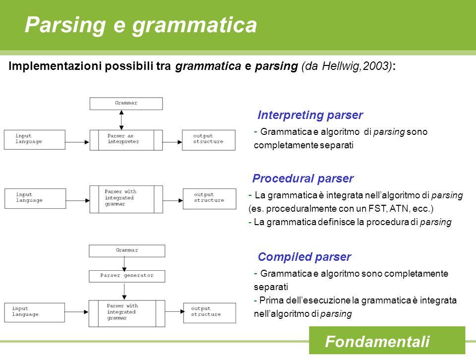 Parsing e grammatica Fondamentali Implementazioni possibili tra grammatica e parsing (da Hellwig,2003): Interpreting parser - Grammatica e algoritmo d