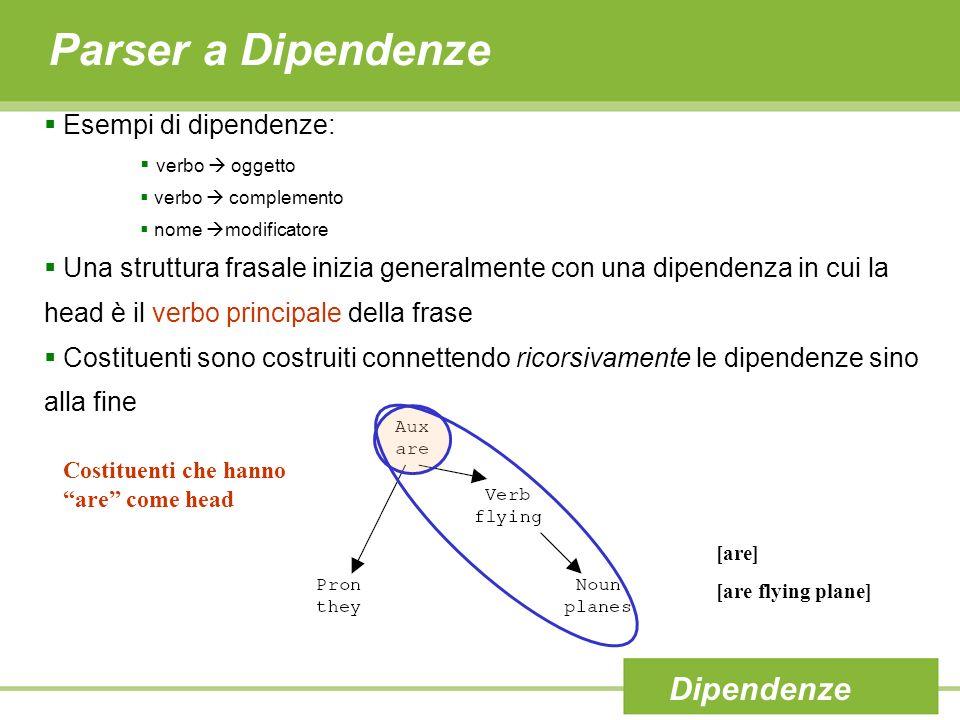 Parser a Dipendenze Esempi di dipendenze: verbo oggetto verbo complemento nome modificatore Una struttura frasale inizia generalmente con una dipenden