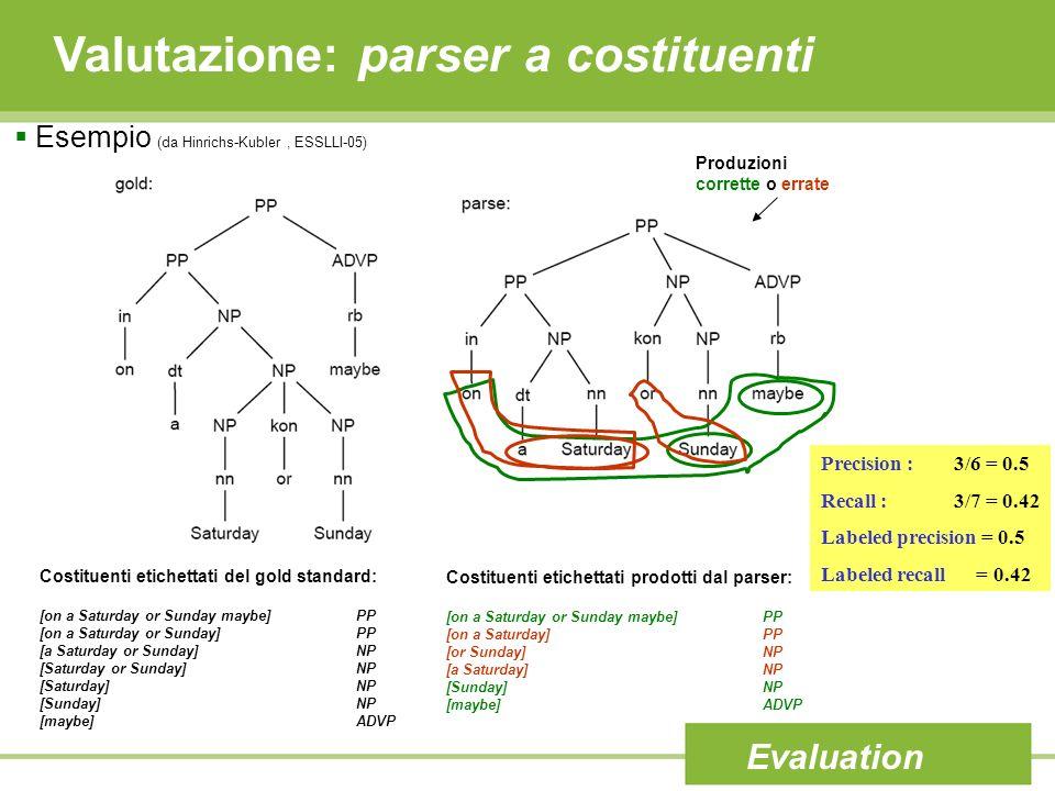 Valutazione: parser a costituenti Evaluation Esempio (da Hinrichs-Kubler, ESSLLI-05) Precision : 3/6 = 0.5 Recall : 3/7 = 0.42 Labeled precision = 0.5