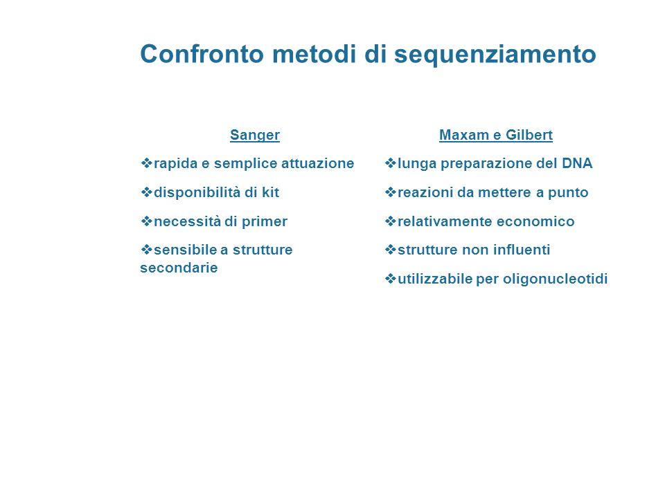 Confronto metodi di sequenziamento Sanger rapida e semplice attuazione disponibilità di kit necessità di primer sensibile a strutture secondarie Maxam