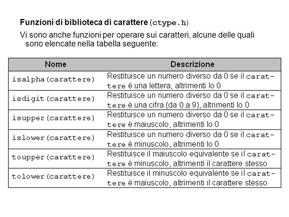 Funzioni di biblioteca di carattere ( ctype.h ) Vi sono anche funzioni per operare sui caratteri, alcune delle quali sono elencate nella tabella segue