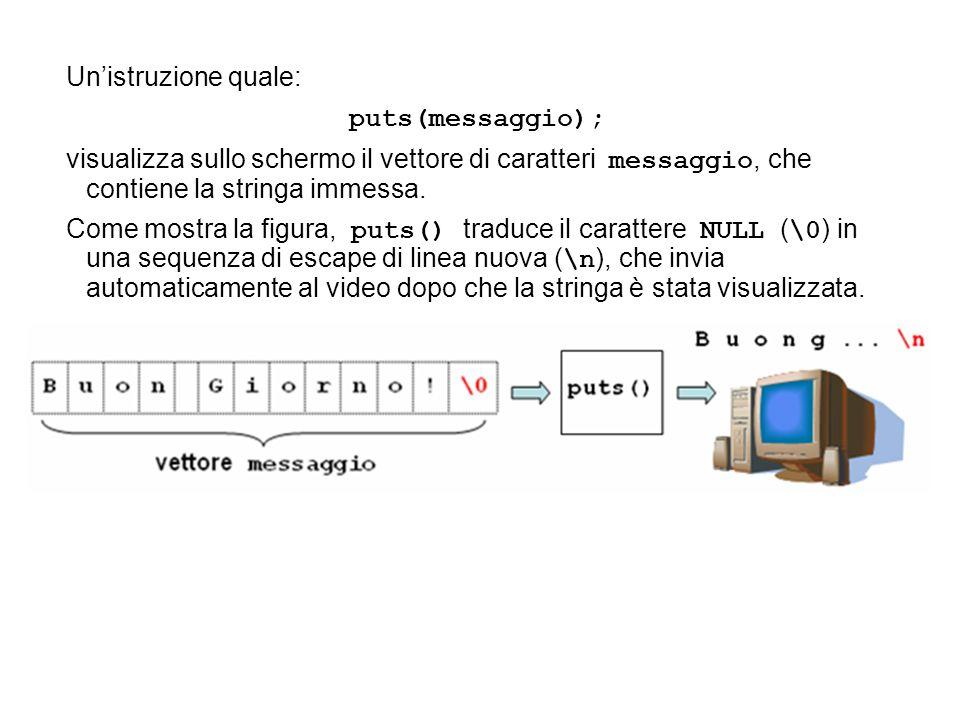 Unistruzione quale: puts(messaggio); visualizza sullo schermo il vettore di caratteri messaggio, che contiene la stringa immessa. Come mostra la figur