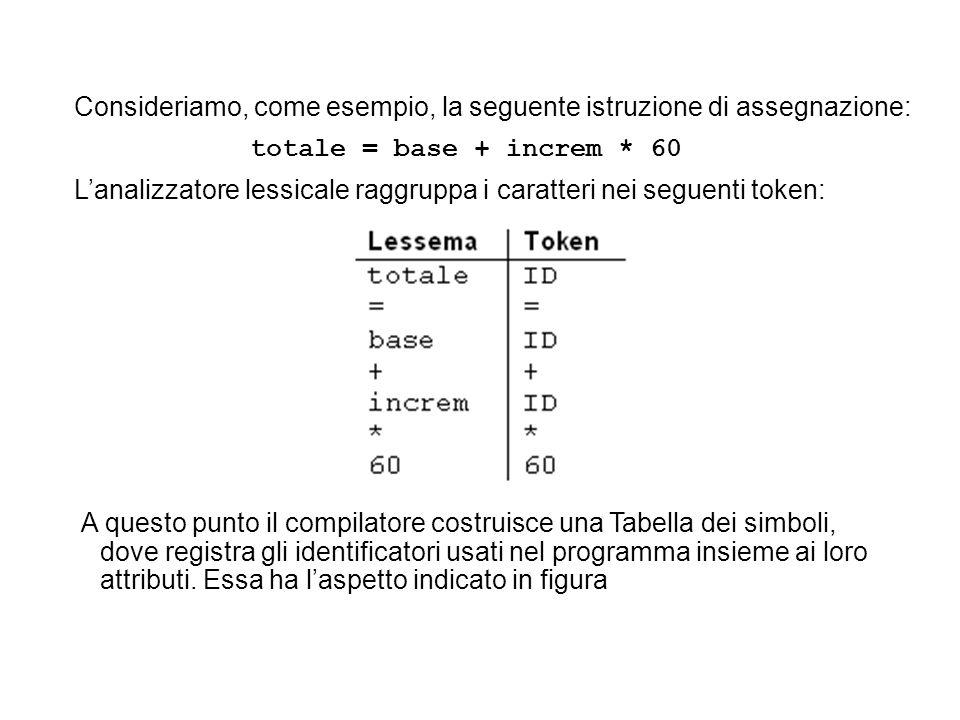 Consideriamo, come esempio, la seguente istruzione di assegnazione: totale = base + increm * 60 Lanalizzatore lessicale raggruppa i caratteri nei seguenti token: A questo punto il compilatore costruisce una Tabella dei simboli, dove registra gli identificatori usati nel programma insieme ai loro attributi.