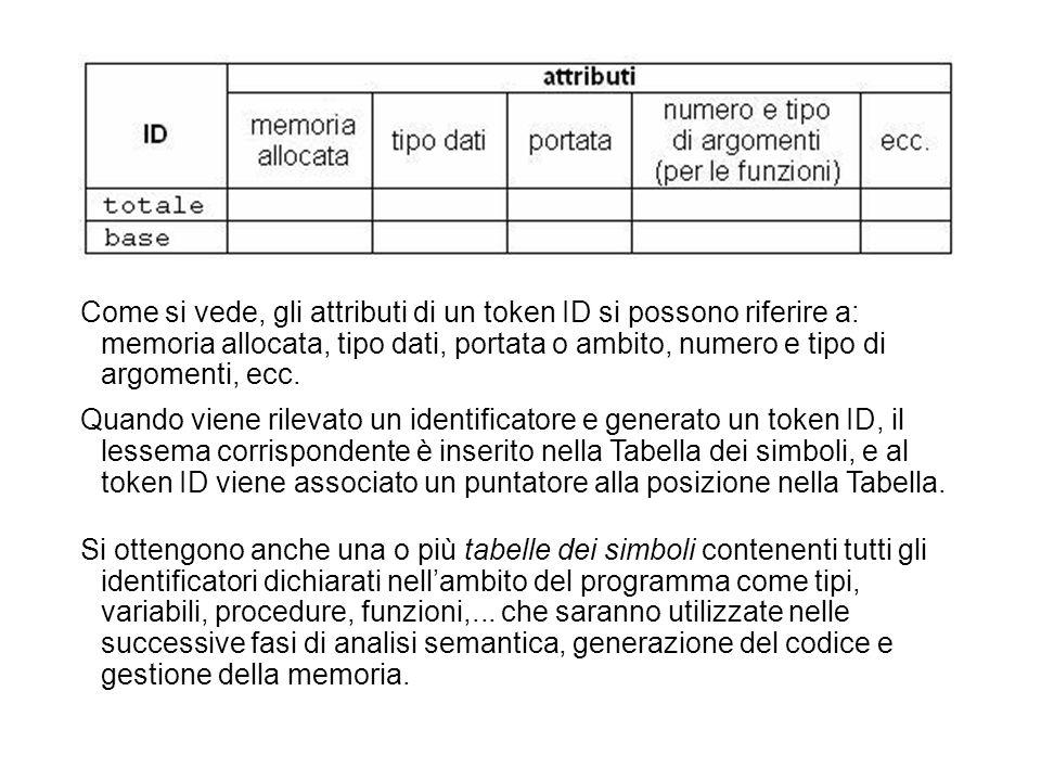 Come si vede, gli attributi di un token ID si possono riferire a: memoria allocata, tipo dati, portata o ambito, numero e tipo di argomenti, ecc.