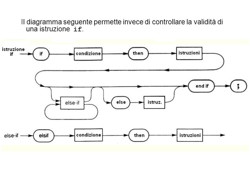 Il diagramma seguente permette invece di controllare la validità di una istruzione if.