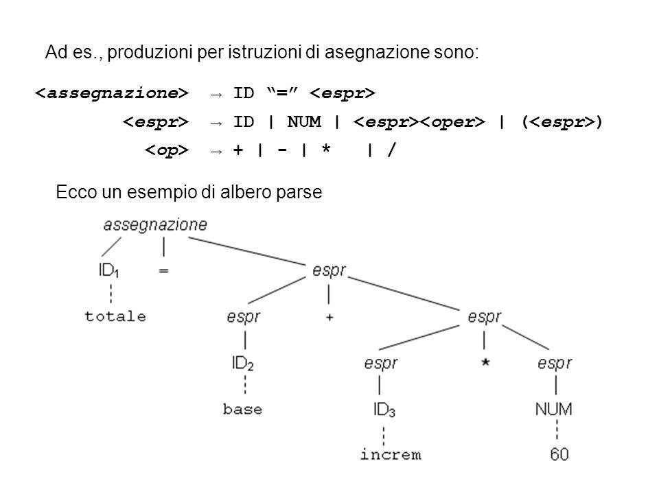 Ecco un esempio di albero parse ID = ID | NUM | | ( ) + | - | *| / Ad es., produzioni per istruzioni di asegnazione sono: