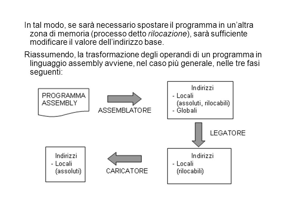 In tal modo, se sarà necessario spostare il programma in unaltra zona di memoria (processo detto rilocazione), sarà sufficiente modificare il valore dellindirizzo base.