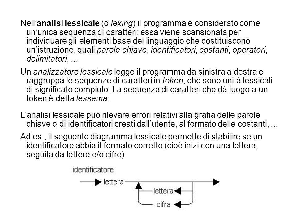 Lanalisi lessicale può rilevare errori relativi alla grafia delle parole chiave o di identificatori creati dallutente, al formato delle costanti,...