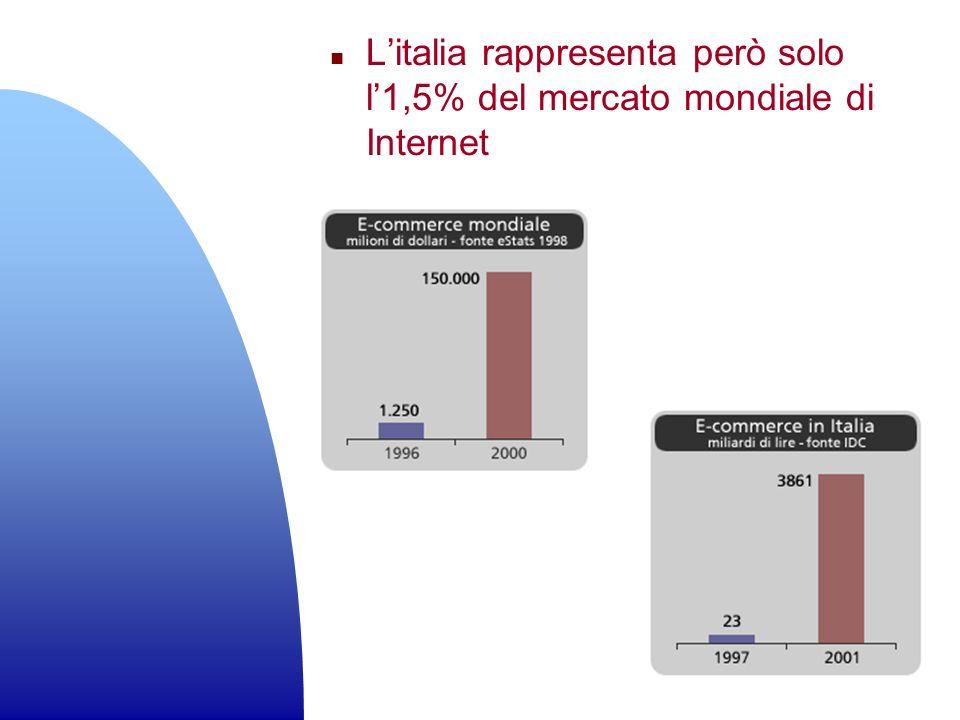 n Litalia rappresenta però solo l1,5% del mercato mondiale di Internet