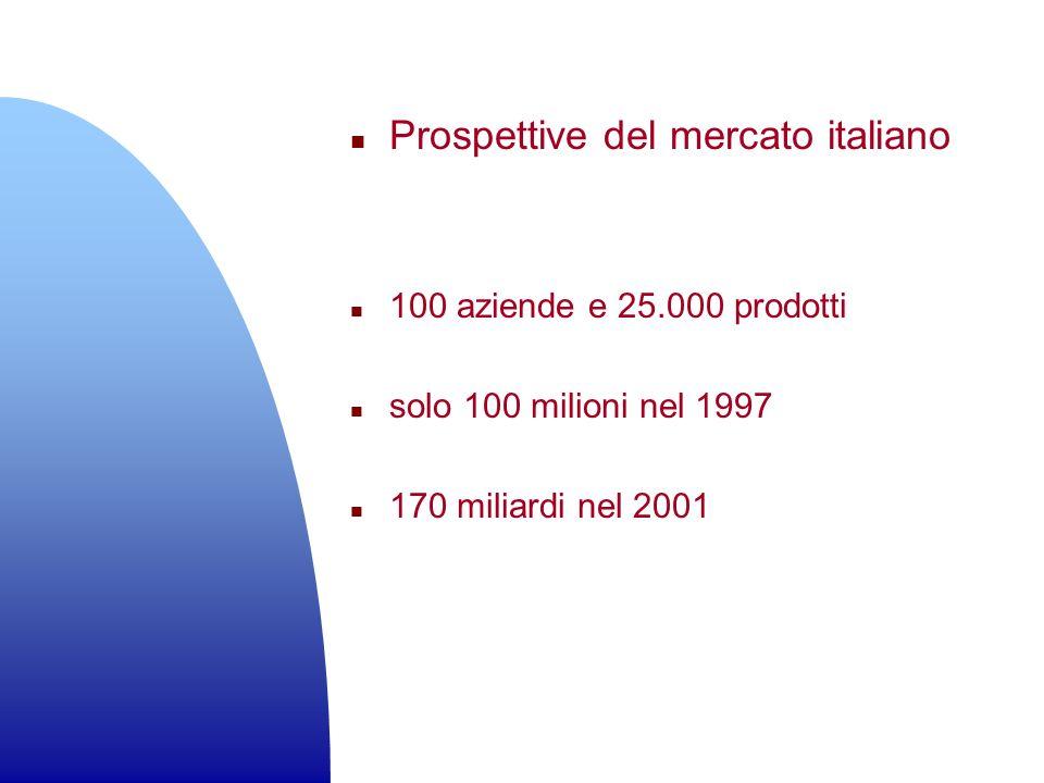n Prospettive del mercato italiano n 100 aziende e 25.000 prodotti n solo 100 milioni nel 1997 n 170 miliardi nel 2001