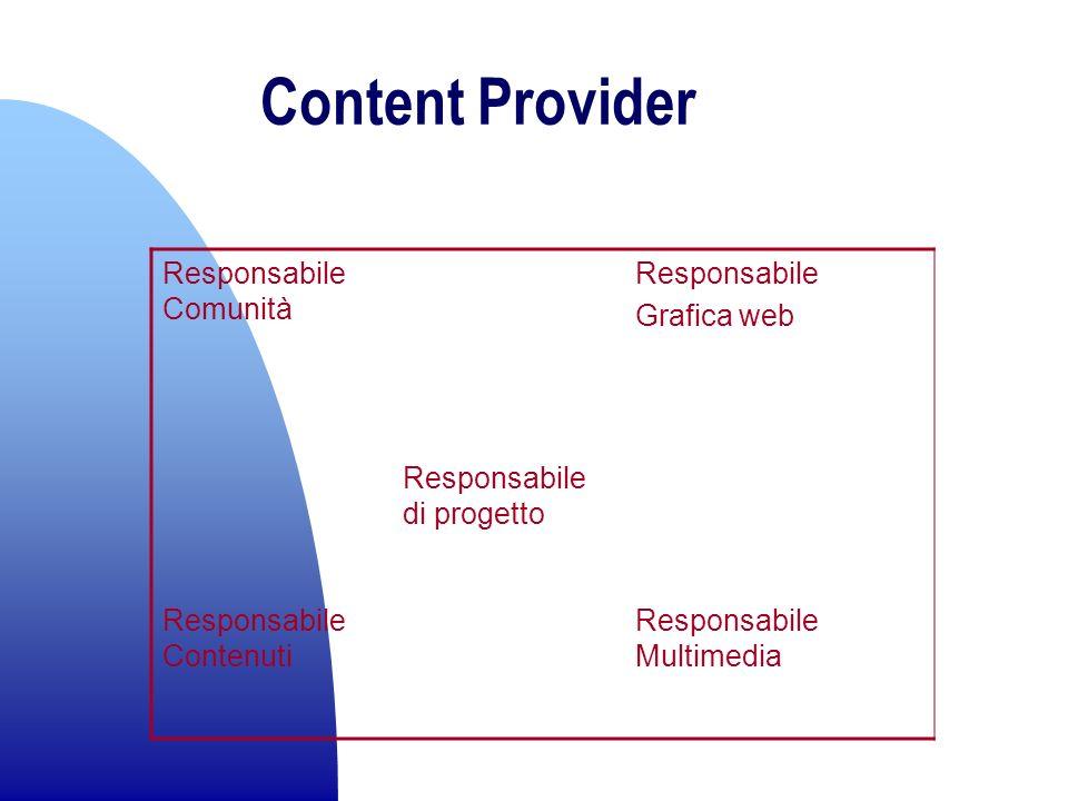 Content Provider Responsabile Comunità Responsabile Grafica web Responsabile di progetto Responsabile Contenuti Responsabile Multimedia