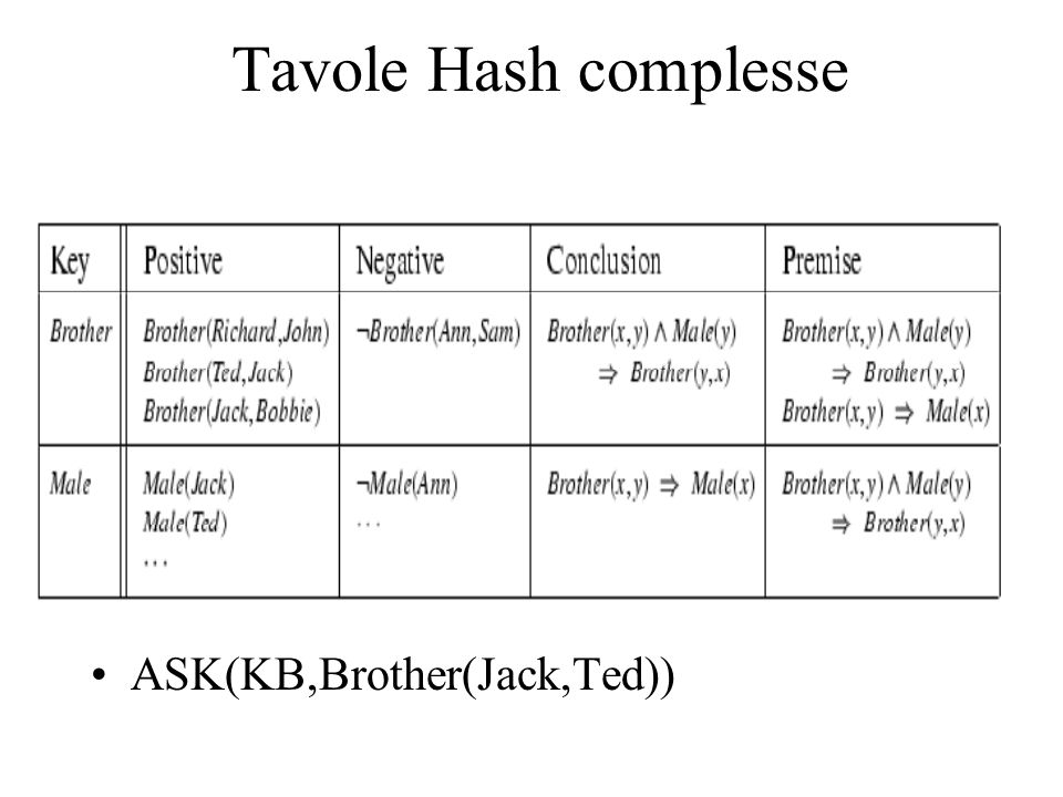 Tavole Hash complesse ASK(KB,Brother(Jack,Ted))