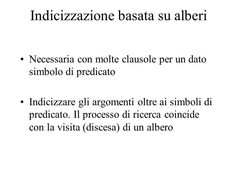 Indicizzazione basata su alberi Necessaria con molte clausole per un dato simbolo di predicato Indicizzare gli argomenti oltre ai simboli di predicato.