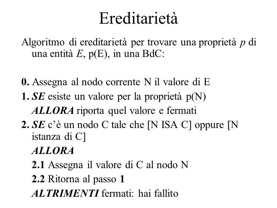 Ereditarietà Algoritmo di ereditarietà per trovare una proprietà p di una entità E, p(E), in una BdC: 0.
