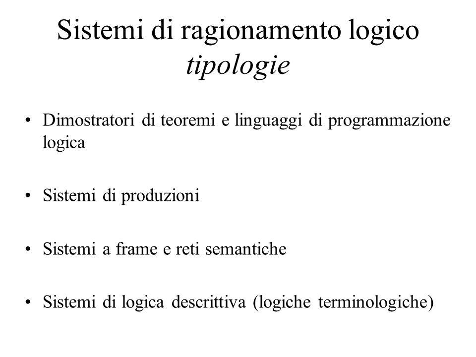 Sistemi di ragionamento logico tipologie Dimostratori di teoremi e linguaggi di programmazione logica Sistemi di produzioni Sistemi a frame e reti semantiche Sistemi di logica descrittiva (logiche terminologiche)