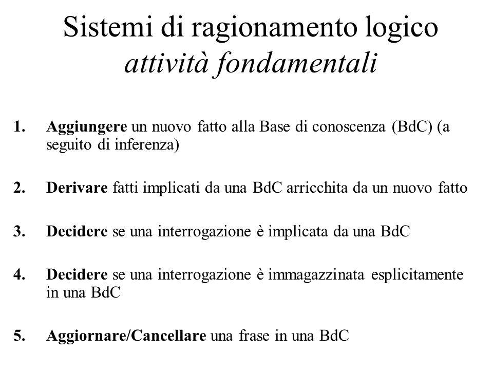 Sistemi di ragionamento logico attività fondamentali 1.Aggiungere un nuovo fatto alla Base di conoscenza (BdC) (a seguito di inferenza) 2.Derivare fatti implicati da una BdC arricchita da un nuovo fatto 3.Decidere se una interrogazione è implicata da una BdC 4.Decidere se una interrogazione è immagazzinata esplicitamente in una BdC 5.Aggiornare/Cancellare una frase in una BdC
