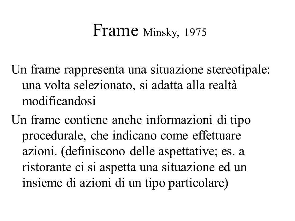 Frame Minsky, 1975 Un frame rappresenta una situazione stereotipale: una volta selezionato, si adatta alla realtà modificandosi Un frame contiene anche informazioni di tipo procedurale, che indicano come effettuare azioni.