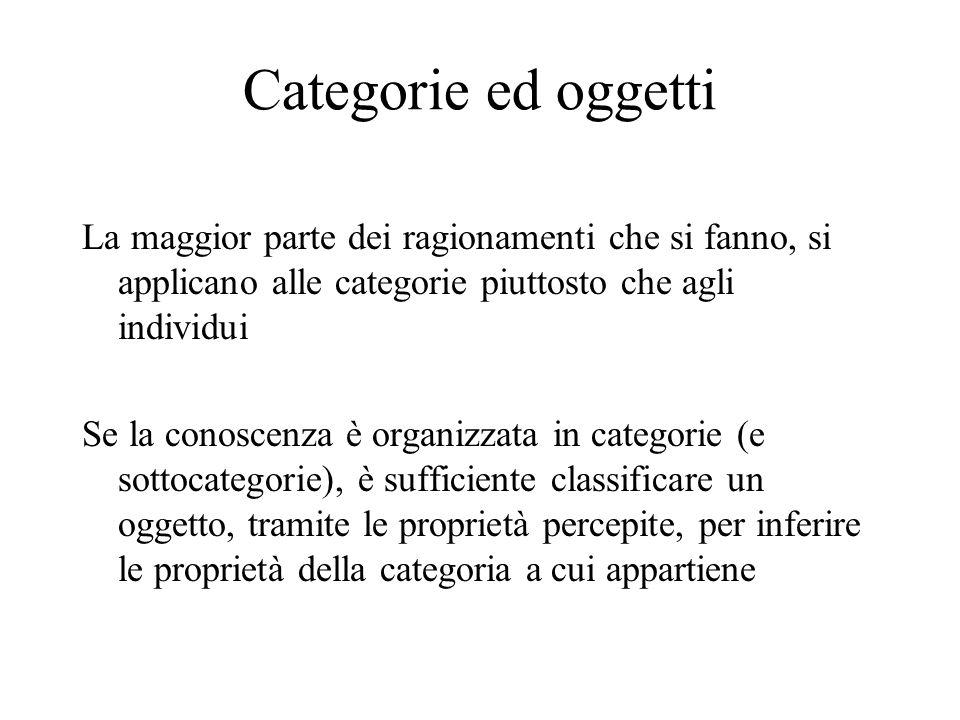 Categorie ed oggetti La maggior parte dei ragionamenti che si fanno, si applicano alle categorie piuttosto che agli individui Se la conoscenza è organizzata in categorie (e sottocategorie), è sufficiente classificare un oggetto, tramite le proprietà percepite, per inferire le proprietà della categoria a cui appartiene