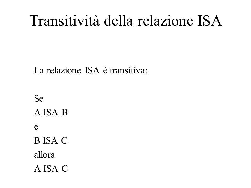 Transitività della relazione ISA La relazione ISA è transitiva: Se A ISA B e B ISA C allora A ISA C