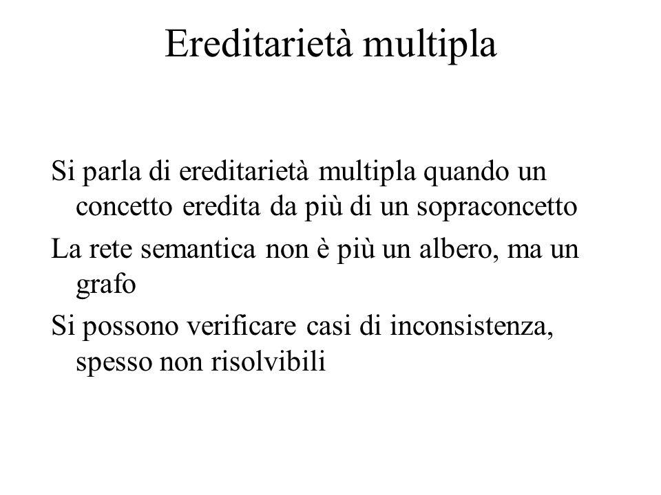Ereditarietà multipla Si parla di ereditarietà multipla quando un concetto eredita da più di un sopraconcetto La rete semantica non è più un albero, ma un grafo Si possono verificare casi di inconsistenza, spesso non risolvibili