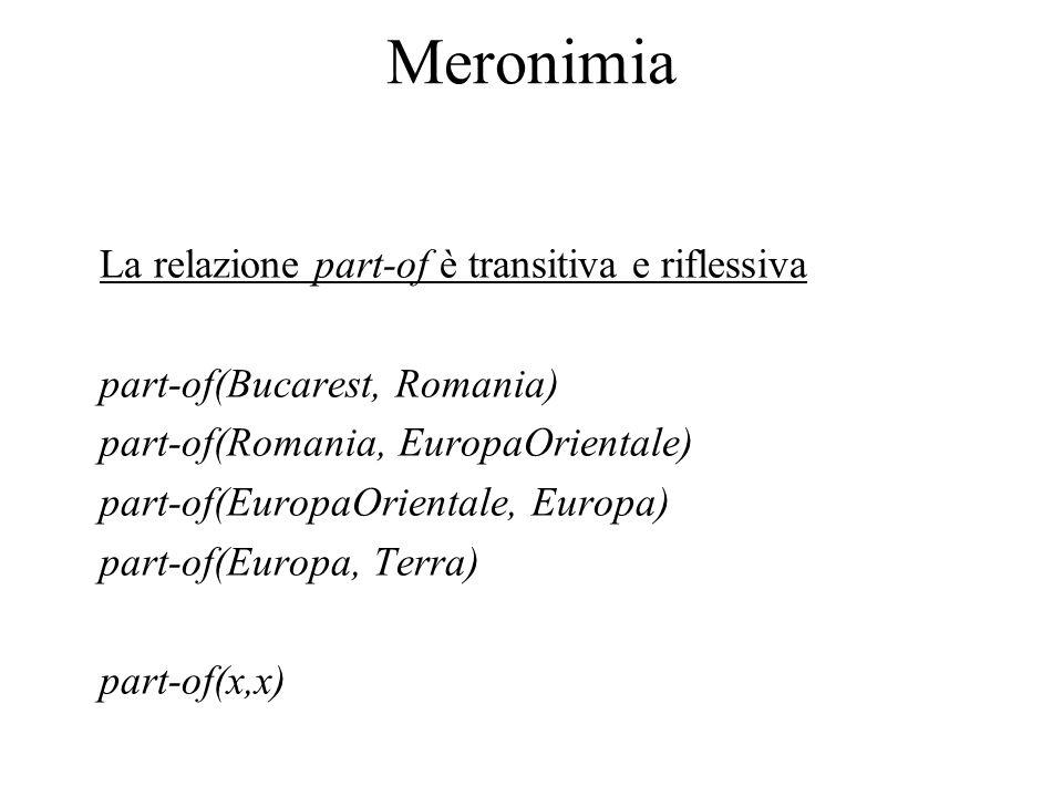 Meronimia La relazione part-of è transitiva e riflessiva part-of(Bucarest, Romania) part-of(Romania, EuropaOrientale) part-of(EuropaOrientale, Europa)