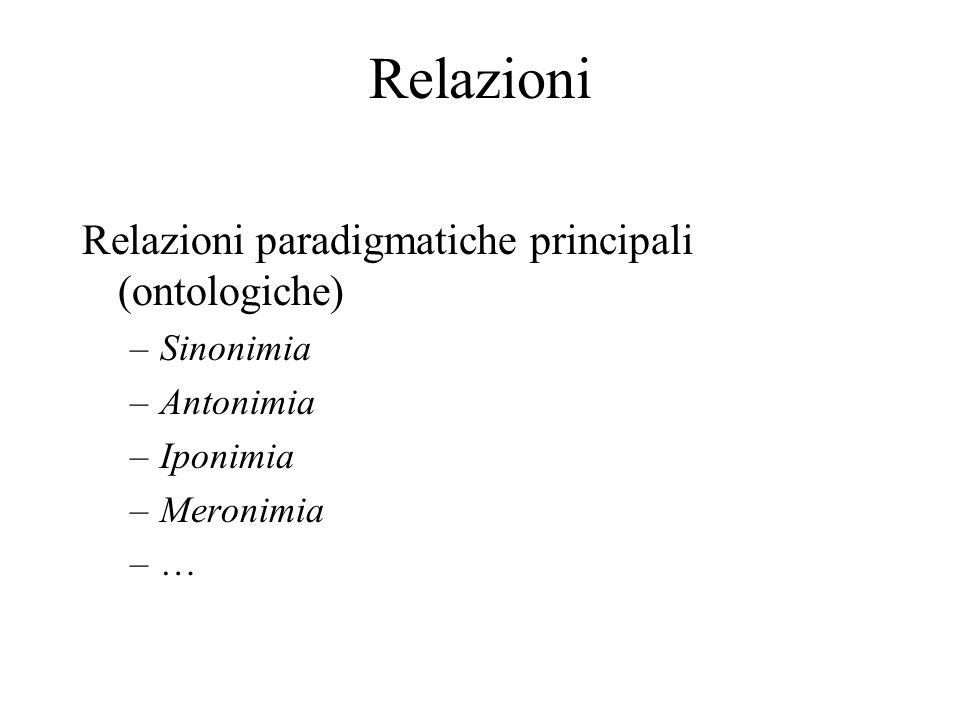 Relazioni Relazioni paradigmatiche principali (ontologiche) –Sinonimia –Antonimia –Iponimia –Meronimia –…