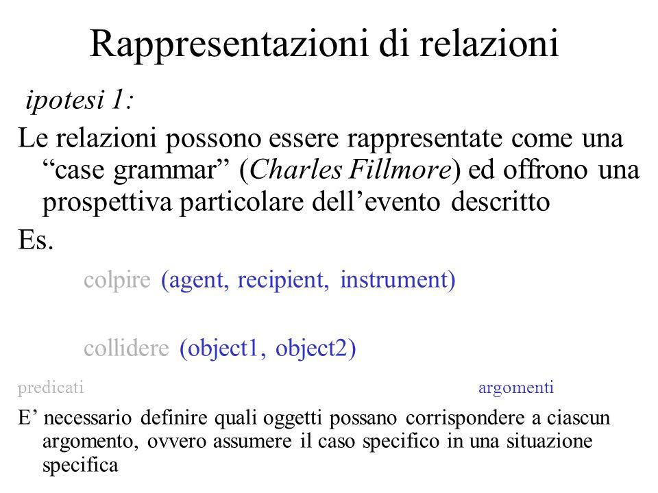 Rappresentazioni di relazioni ipotesi 1: Le relazioni possono essere rappresentate come una case grammar (Charles Fillmore) ed offrono una prospettiva