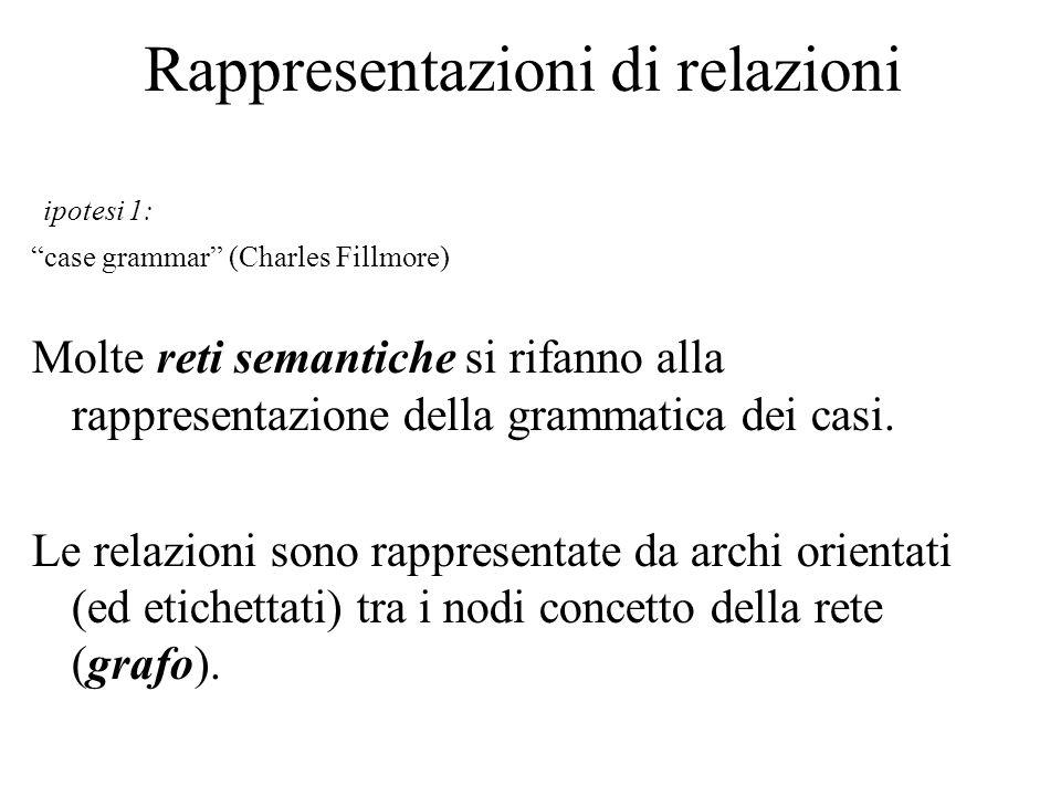 Rappresentazioni di relazioni ipotesi 1: case grammar (Charles Fillmore) Molte reti semantiche si rifanno alla rappresentazione della grammatica dei c