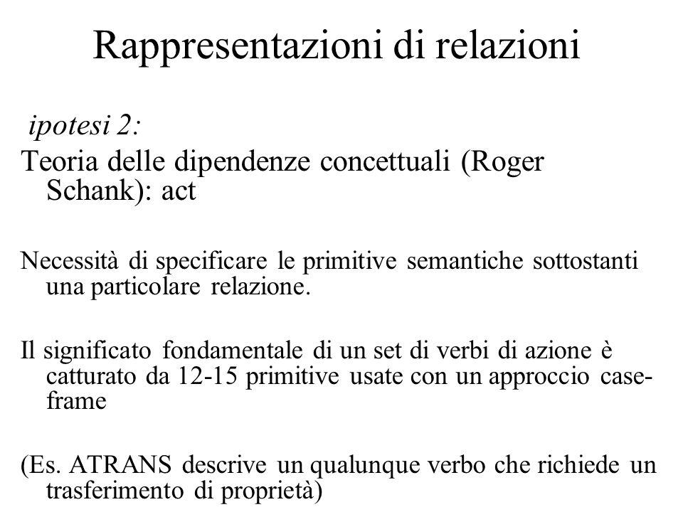 Rappresentazioni di relazioni ipotesi 2: Teoria delle dipendenze concettuali (Roger Schank): act Necessità di specificare le primitive semantiche sott