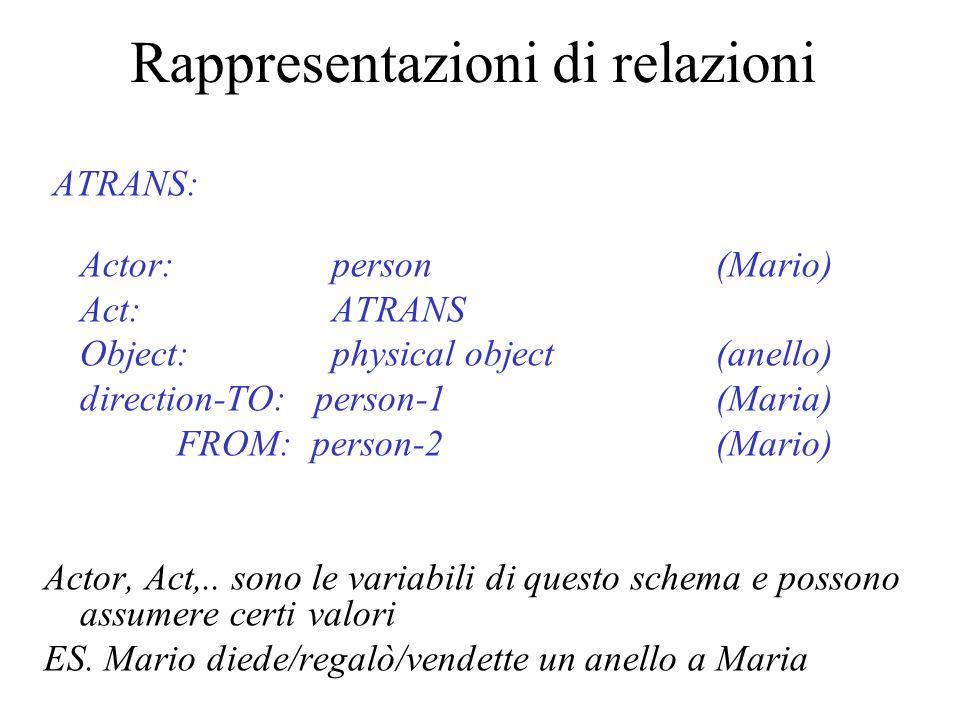 Rappresentazioni di relazioni ATRANS: Actor:person(Mario) Act:ATRANS Object:physical object (anello) direction-TO: person-1(Maria) FROM: person-2(Mari