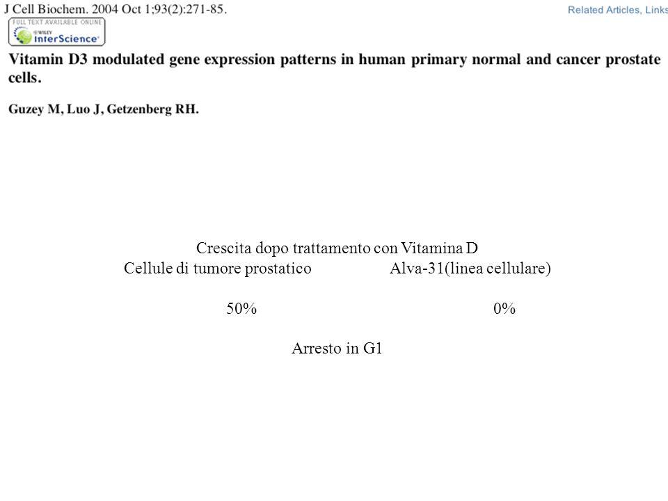 Crescita dopo trattamento con Vitamina D Cellule di tumore prostaticoAlva-31(linea cellulare) 50%0% Arresto in G1